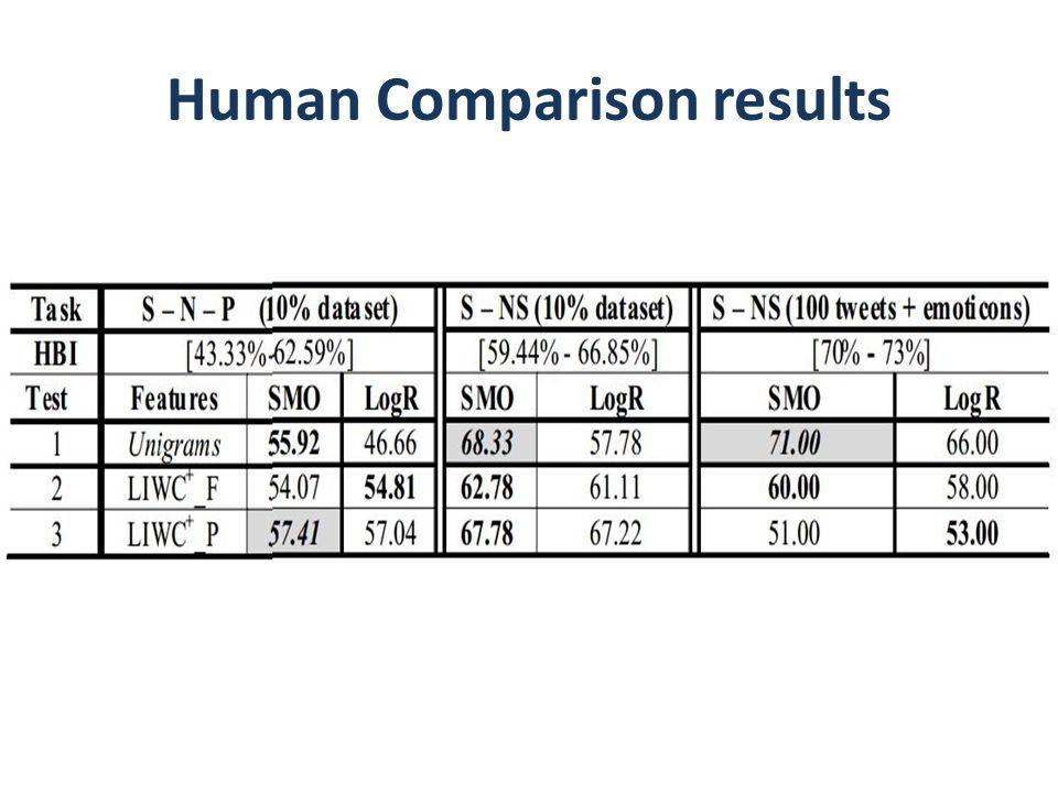 Human Comparison results