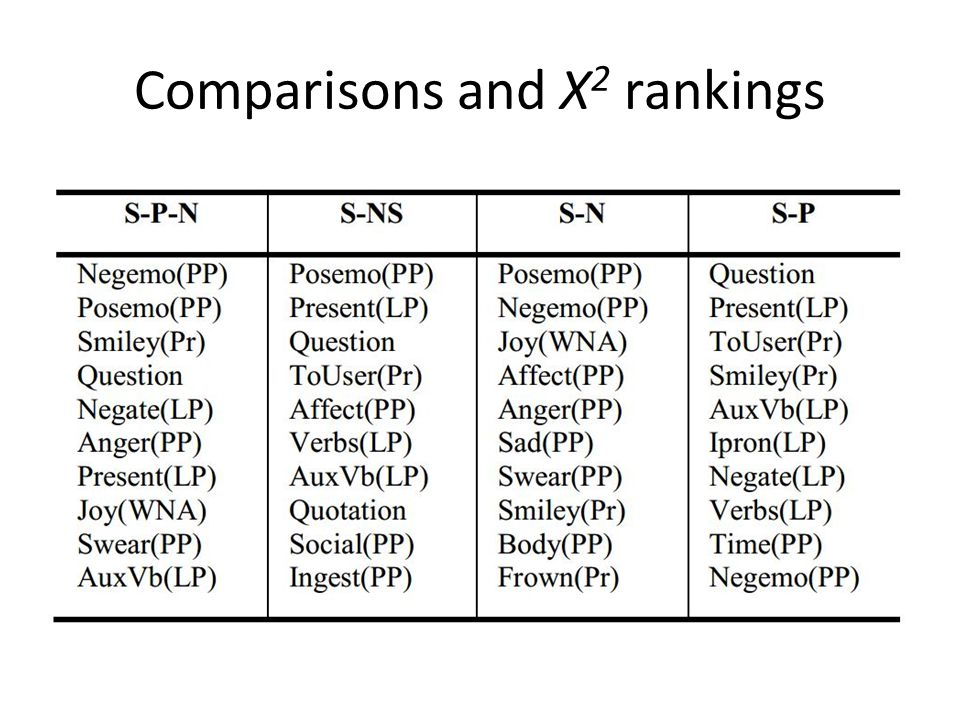 Comparisons and X2 rankings