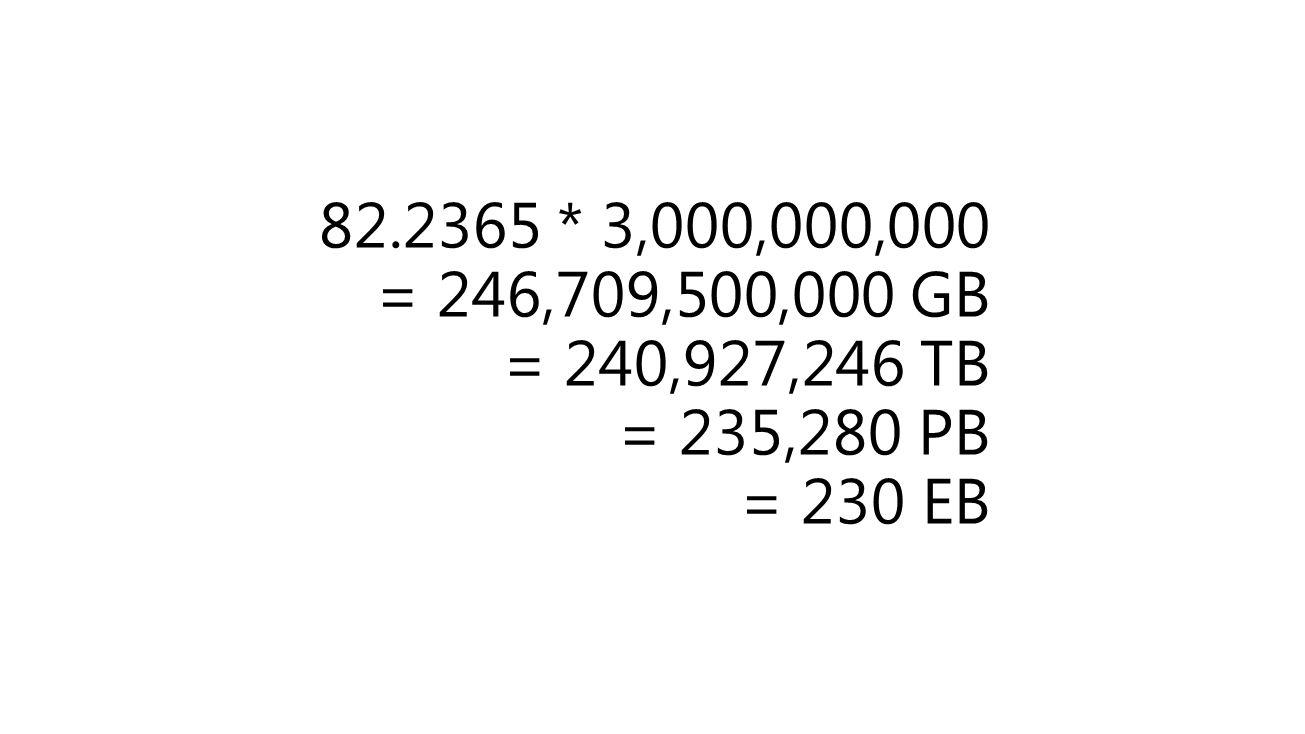 82.2365 * 3,000,000,000 = 246,709,500,000 GB = 240,927,246 TB = 235,280 PB = 230 EB
