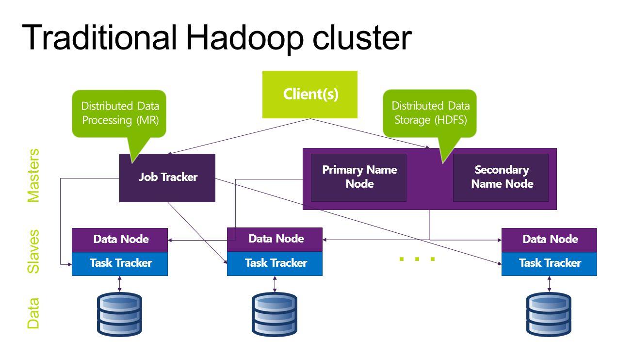 Traditional Hadoop cluster