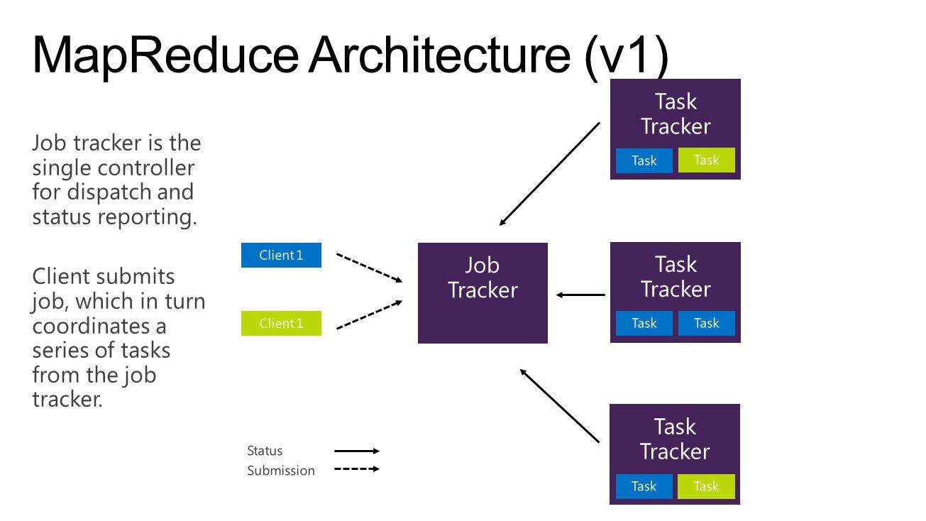 MapReduce Architecture (v1)