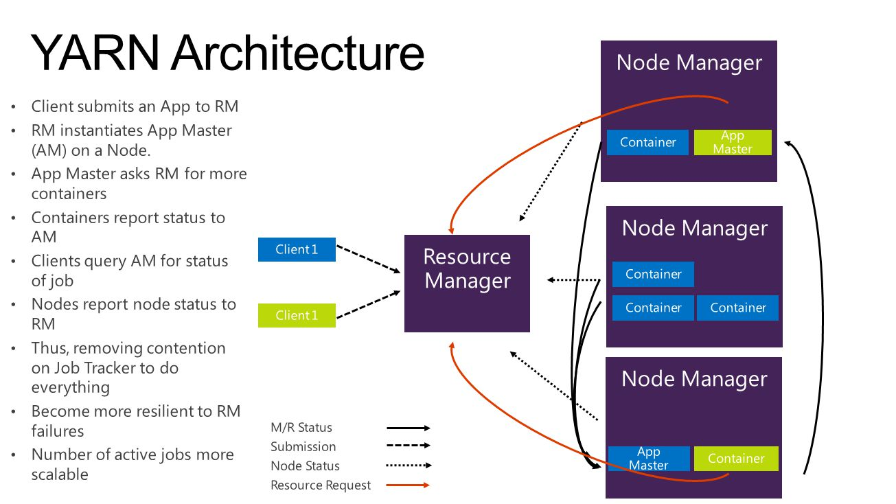 YARN Architecture Node Manager Node Manager Resource Manager