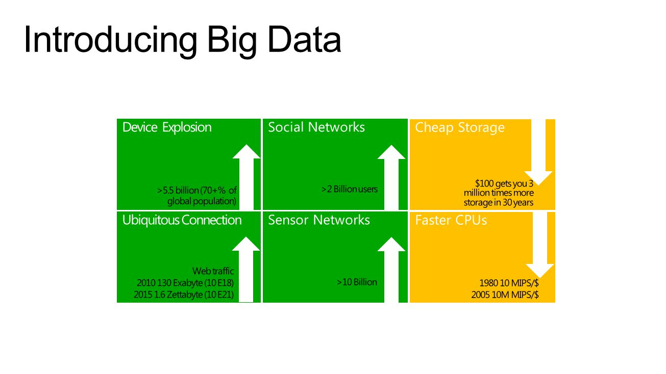 Introducing Big Data Device Explosion Social Networks Cheap Storage