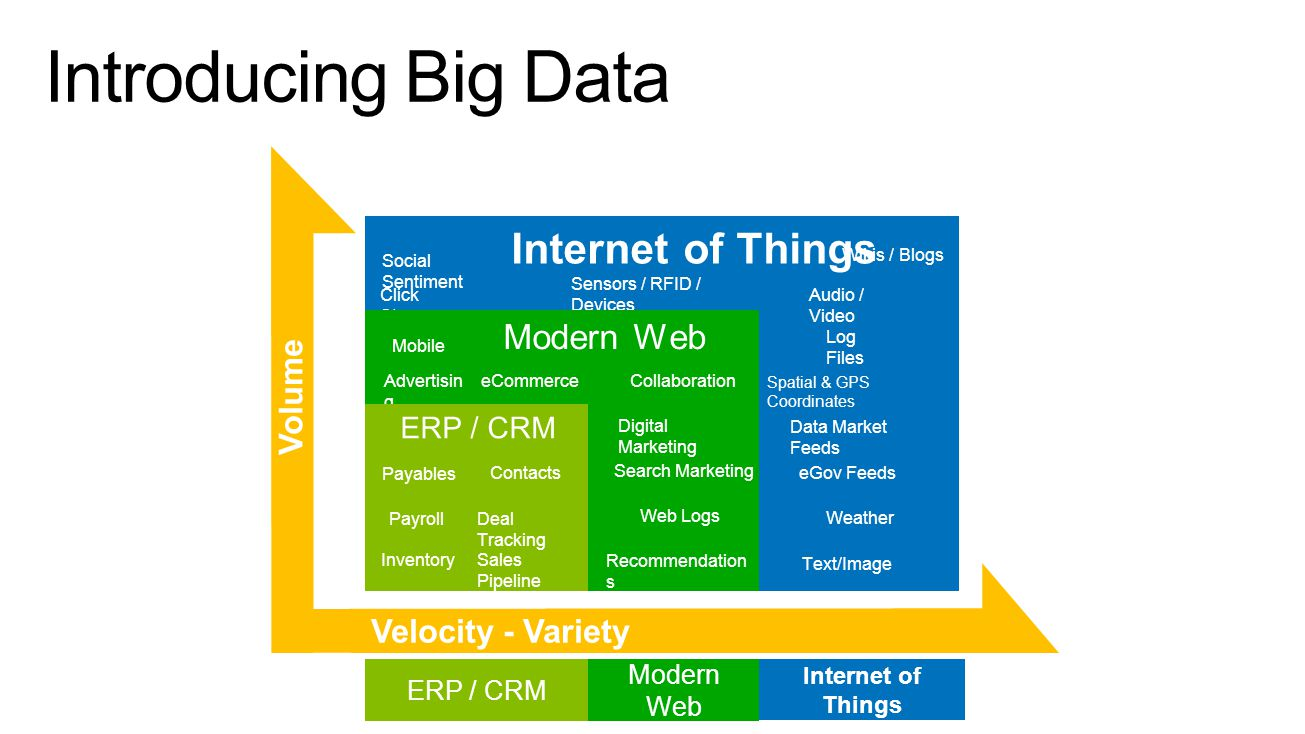 Introducing Big Data Internet of Things Modern Web Volume ERP / CRM