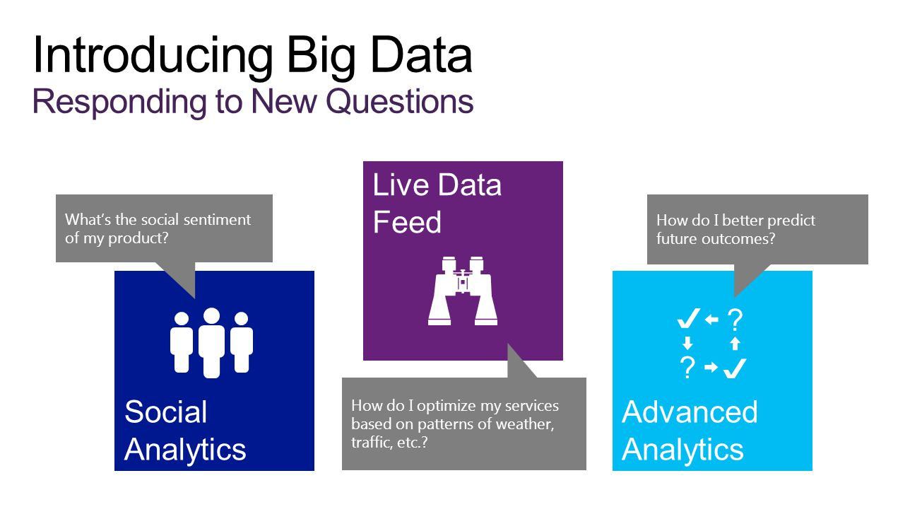Introducing Big Data Responding to New Questions