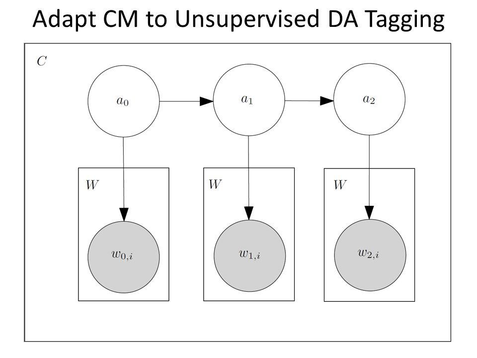 Adapt CM to Unsupervised DA Tagging
