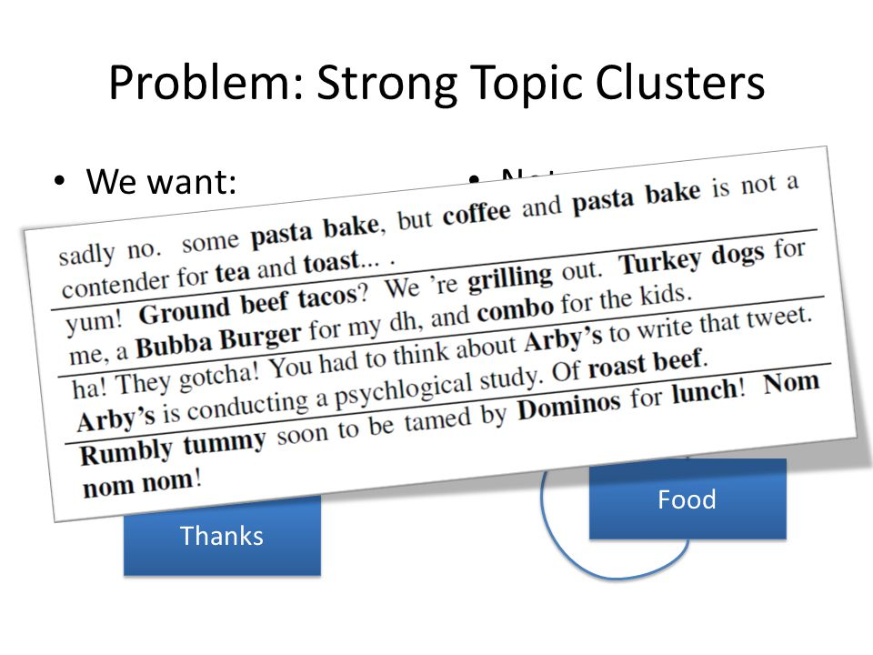 Problem: Strong Topic Clusters