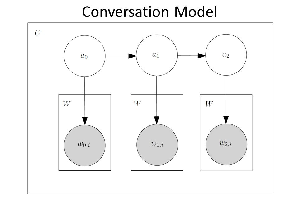Conversation Model Just a reminder, the content-modeling framework is a sentence-level HMM where the hidden states emit a bag of words.