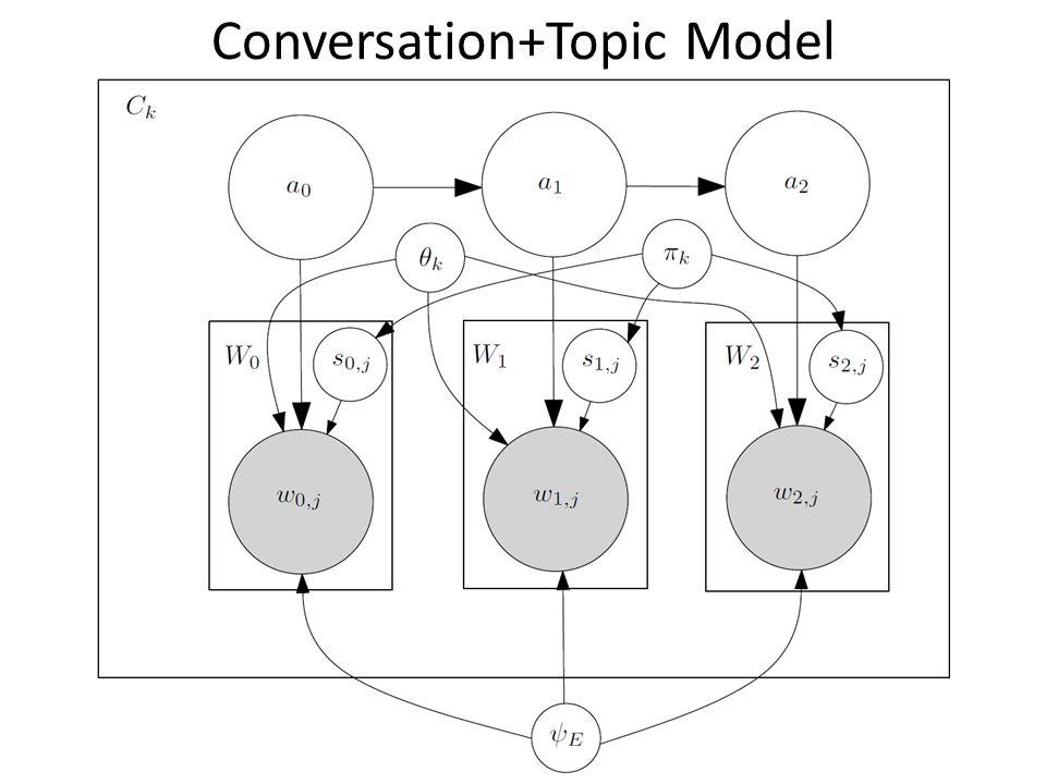 Conversation+Topic Model