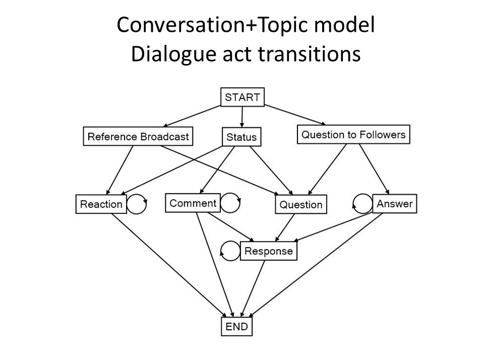 Conversation+Topic model Dialogue act transitions