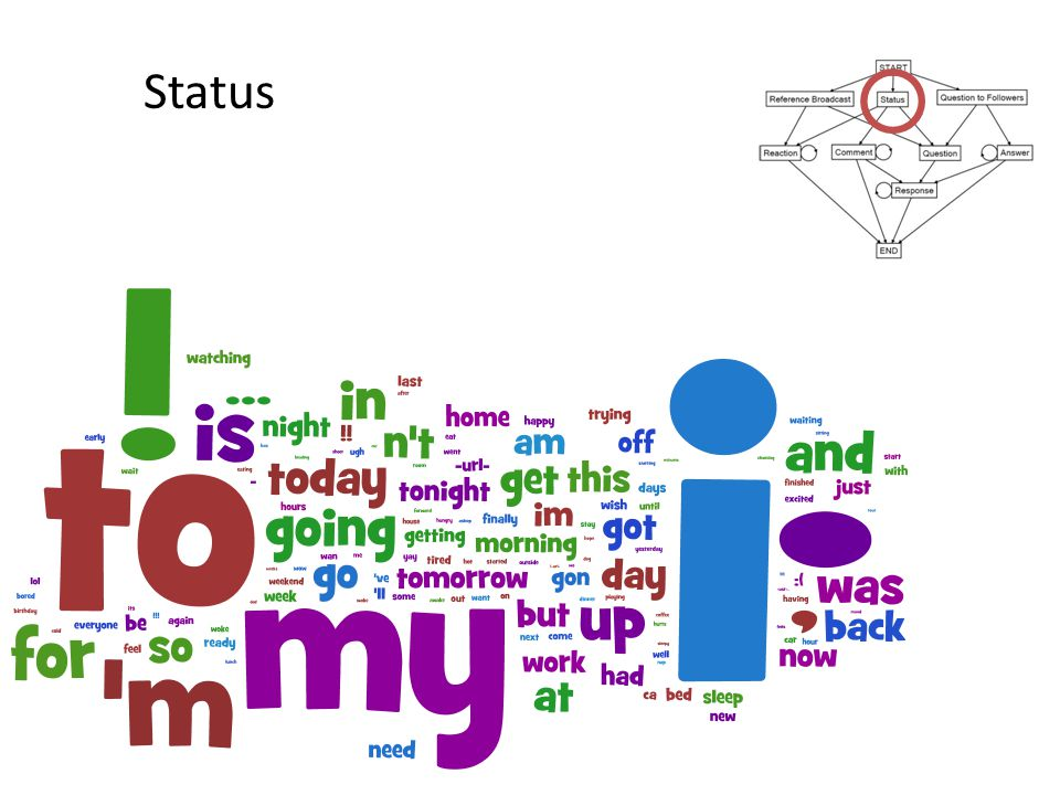 Status Word clouds represent the dialogue acts.