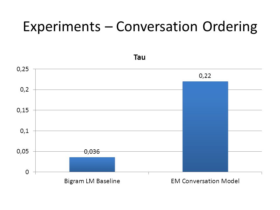 Experiments – Conversation Ordering