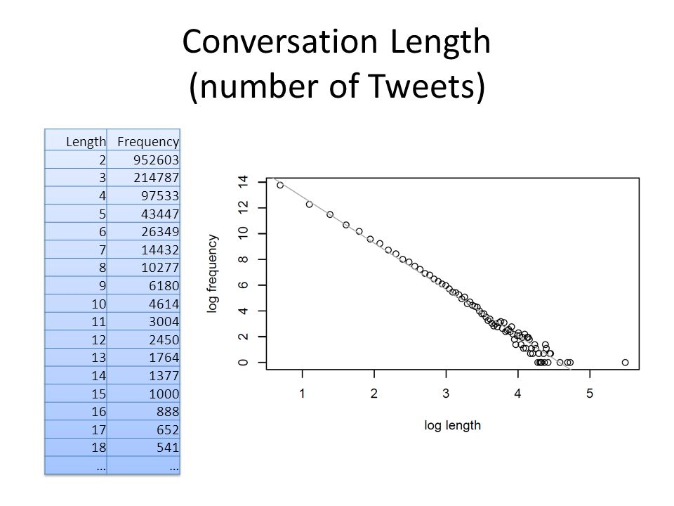 Conversation Length (number of Tweets)