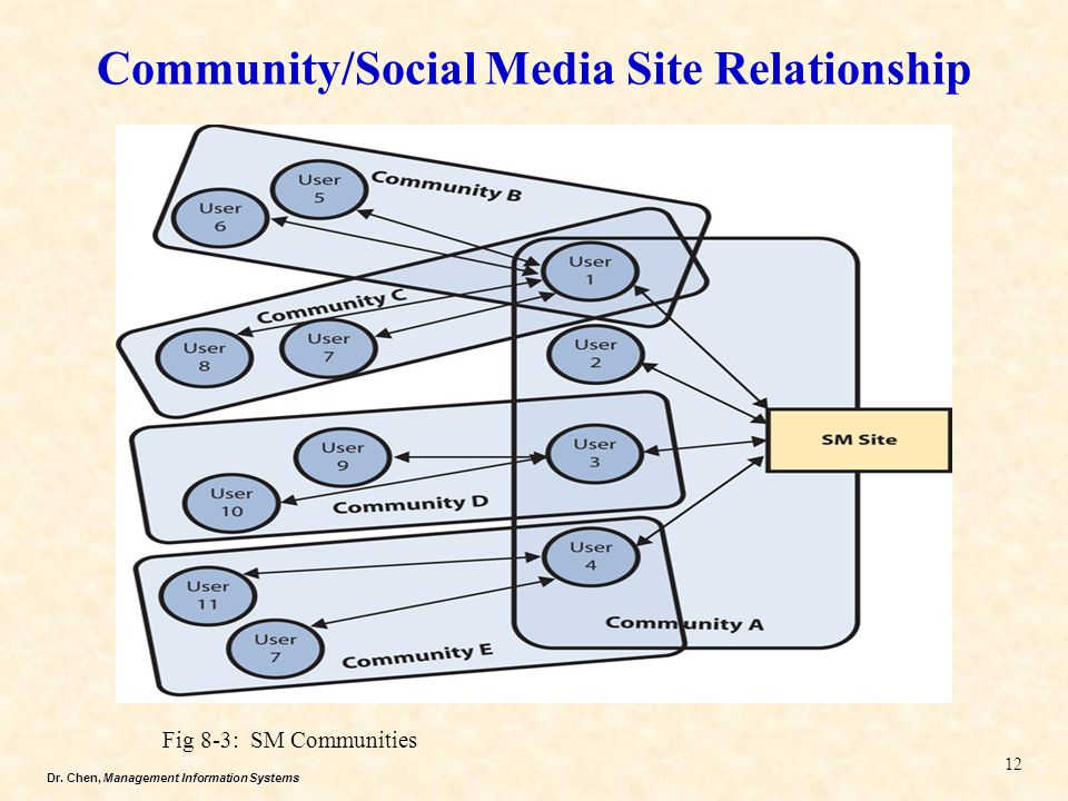 Community/Social Media Site Relationship