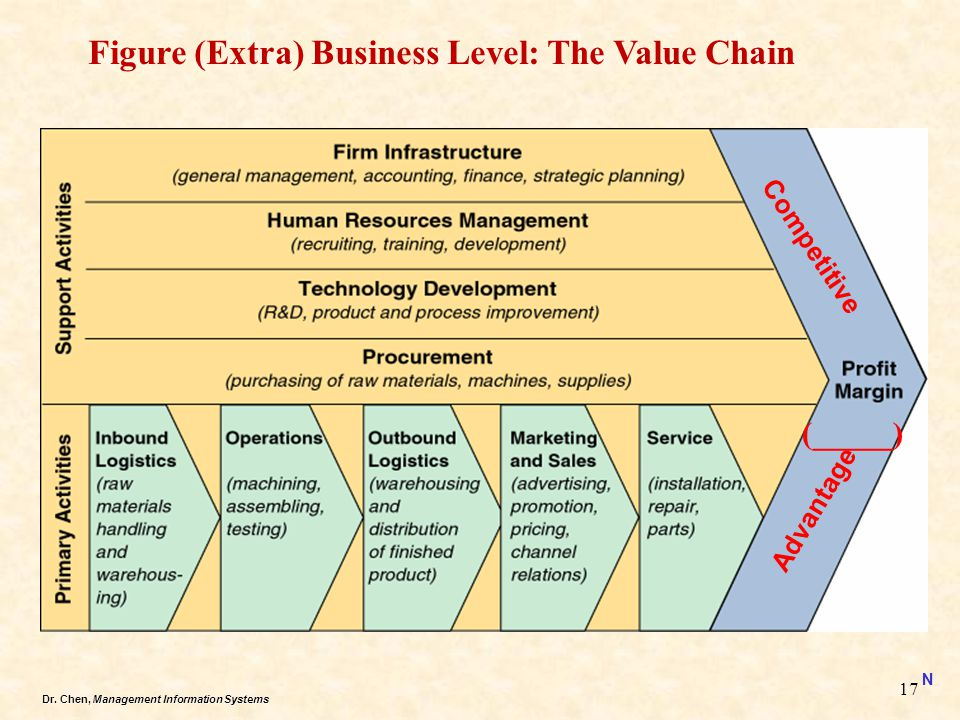 Figure (Extra) Business Level: The Value Chain