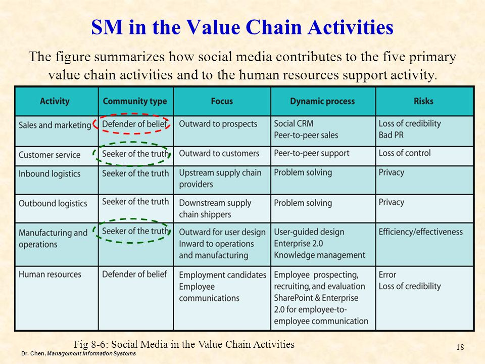 SM in the Value Chain Activities