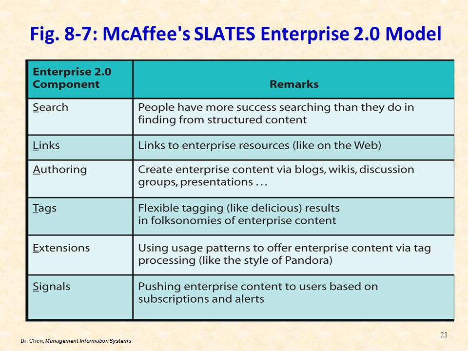 Fig. 8-7: McAffee s SLATES Enterprise 2.0 Model