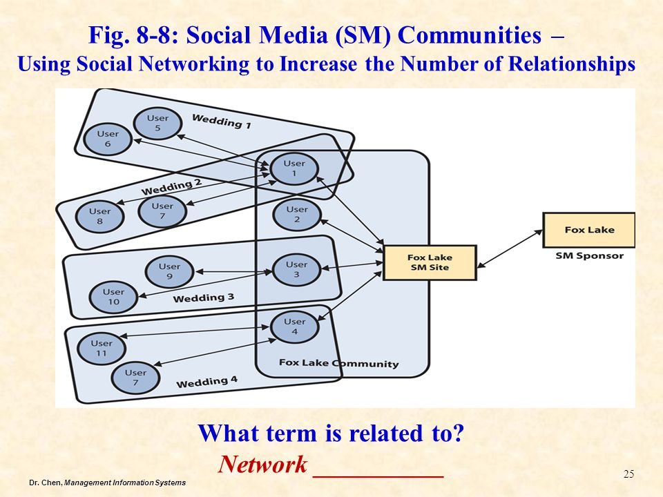 Fig. 8-8: Social Media (SM) Communities – Using Social Networking to Increase the Number of Relationships