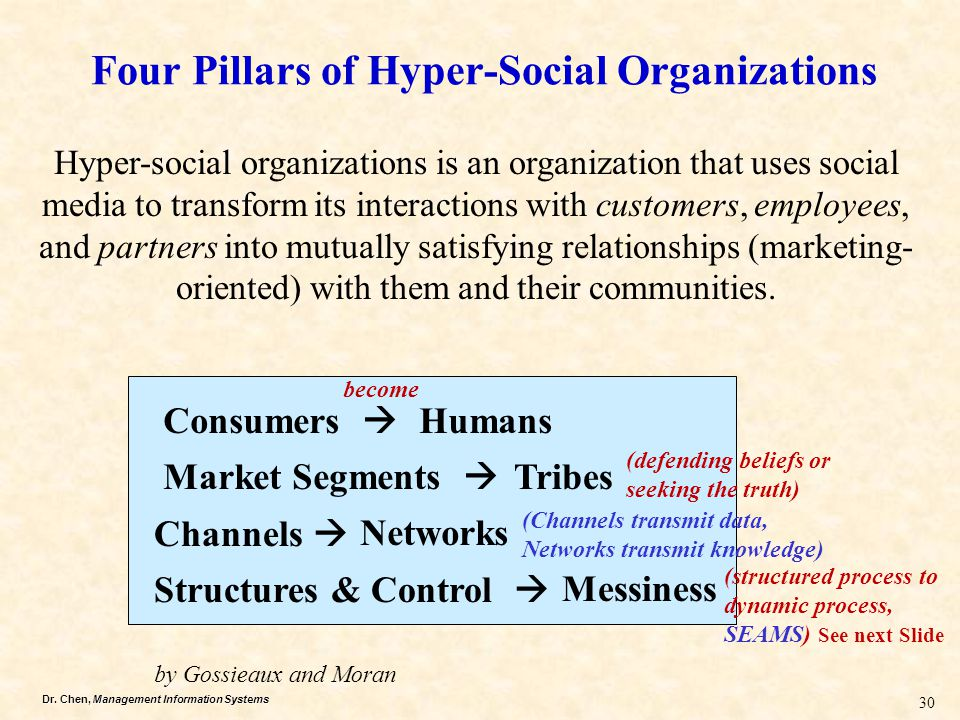 Four Pillars of Hyper-Social Organizations