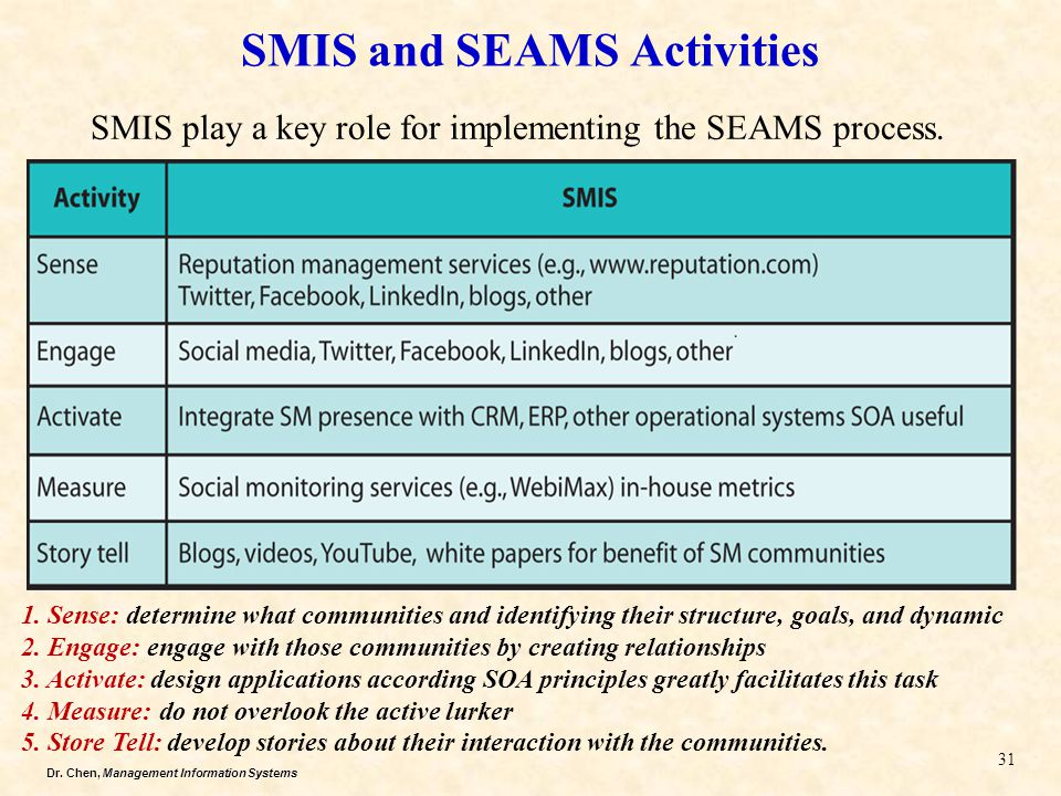 SMIS and SEAMS Activities