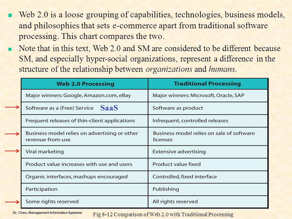 Web 2.0 is a loose grouping of capabilities, technologies, business models, and philosophies that sets e-commerce apart from traditional software processing. This chart compares the two.