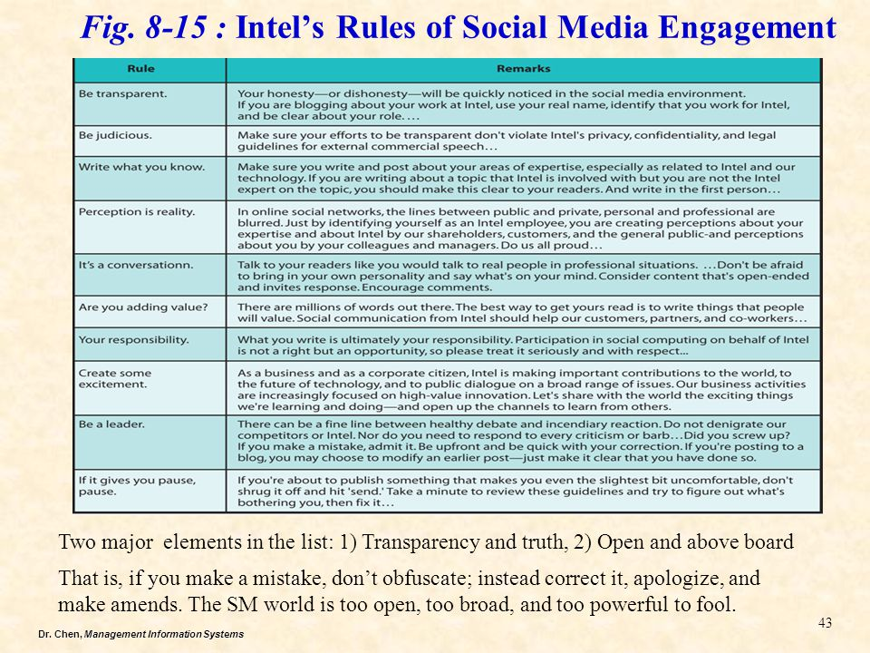 Fig. 8-15 : Intel's Rules of Social Media Engagement