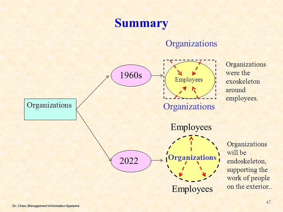 Summary Organizations 1960s Employees 2022 Organizations Organizations