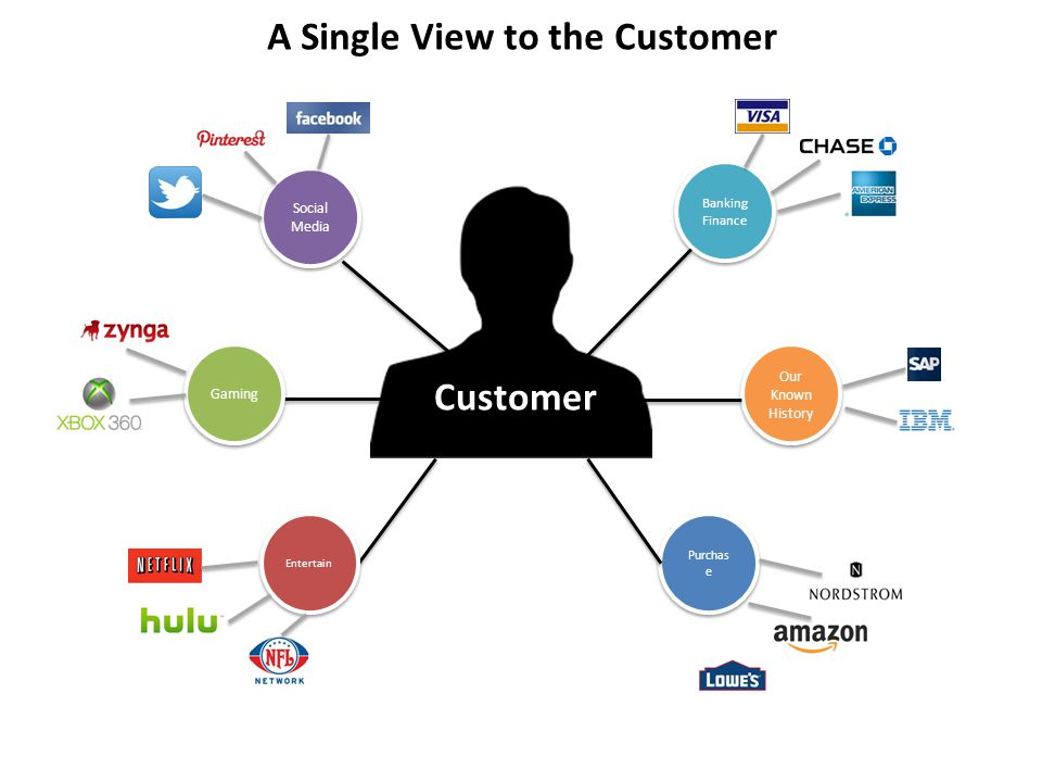 A Single View to the Customer