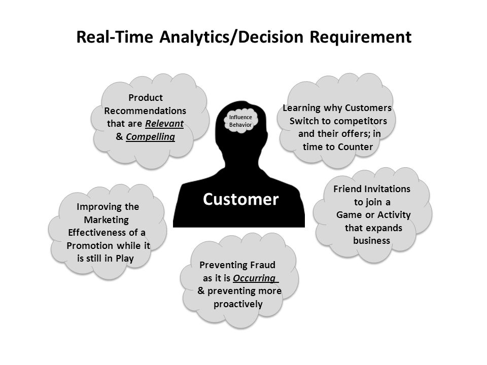 Real-Time Analytics/Decision Requirement Learning why Customers