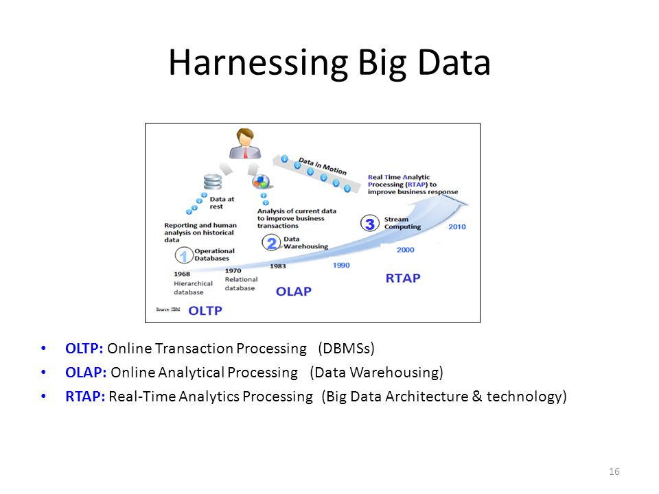 Harnessing Big Data OLTP: Online Transaction Processing (DBMSs)