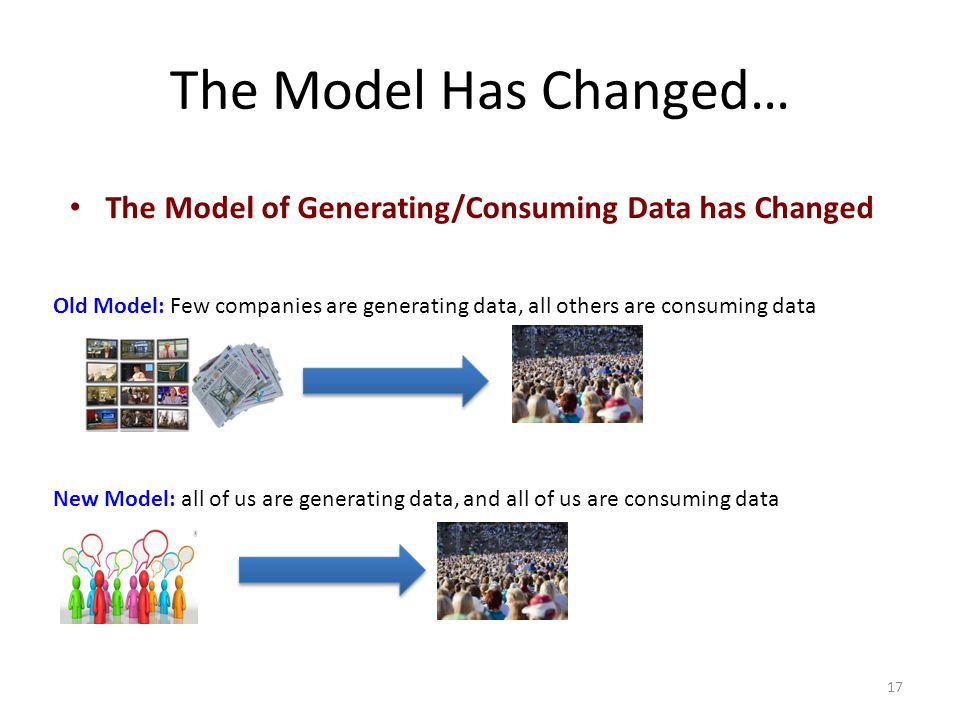 The Model Has Changed… The Model of Generating/Consuming Data has Changed.