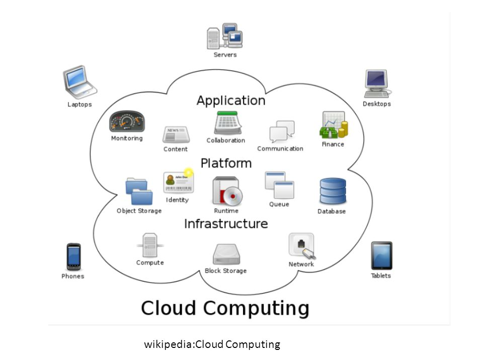 wikipedia:Cloud Computing