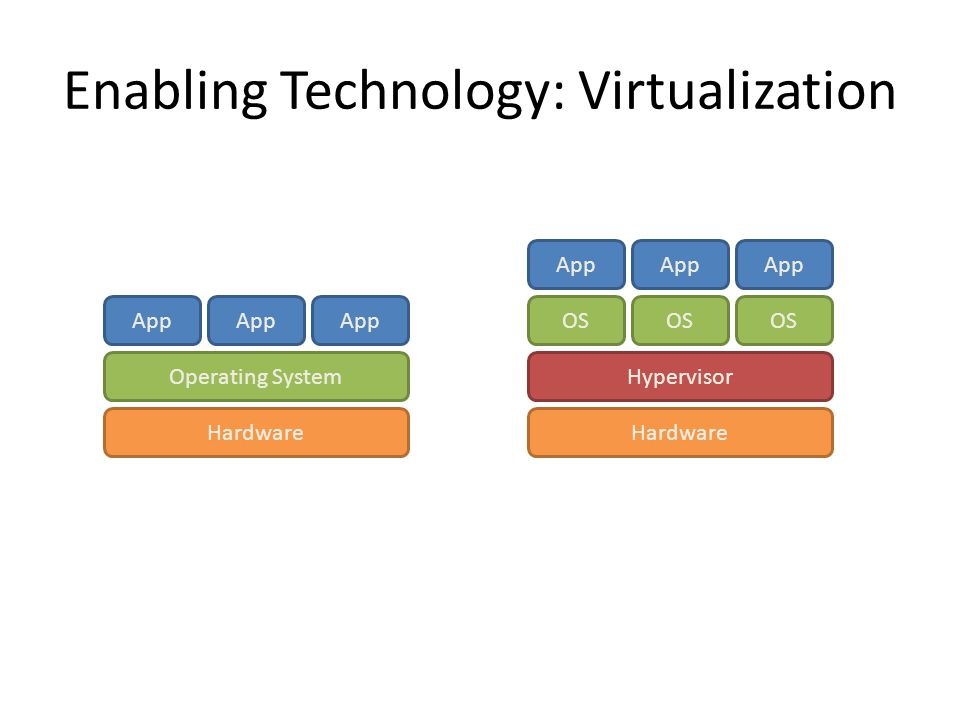 Enabling Technology: Virtualization