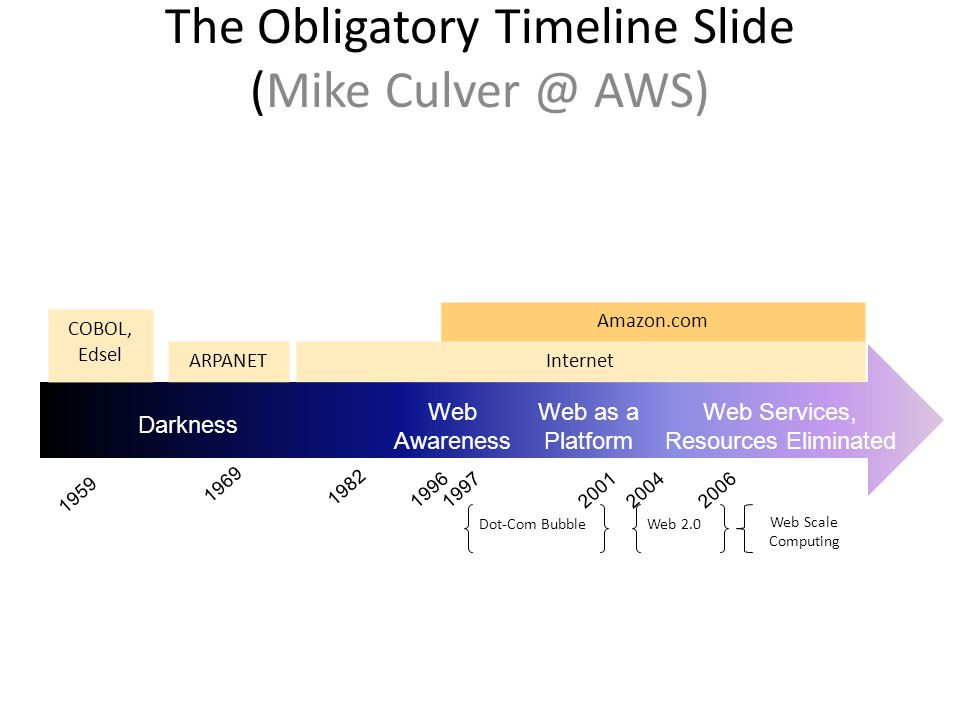 The Obligatory Timeline Slide (Mike Culver @ AWS)