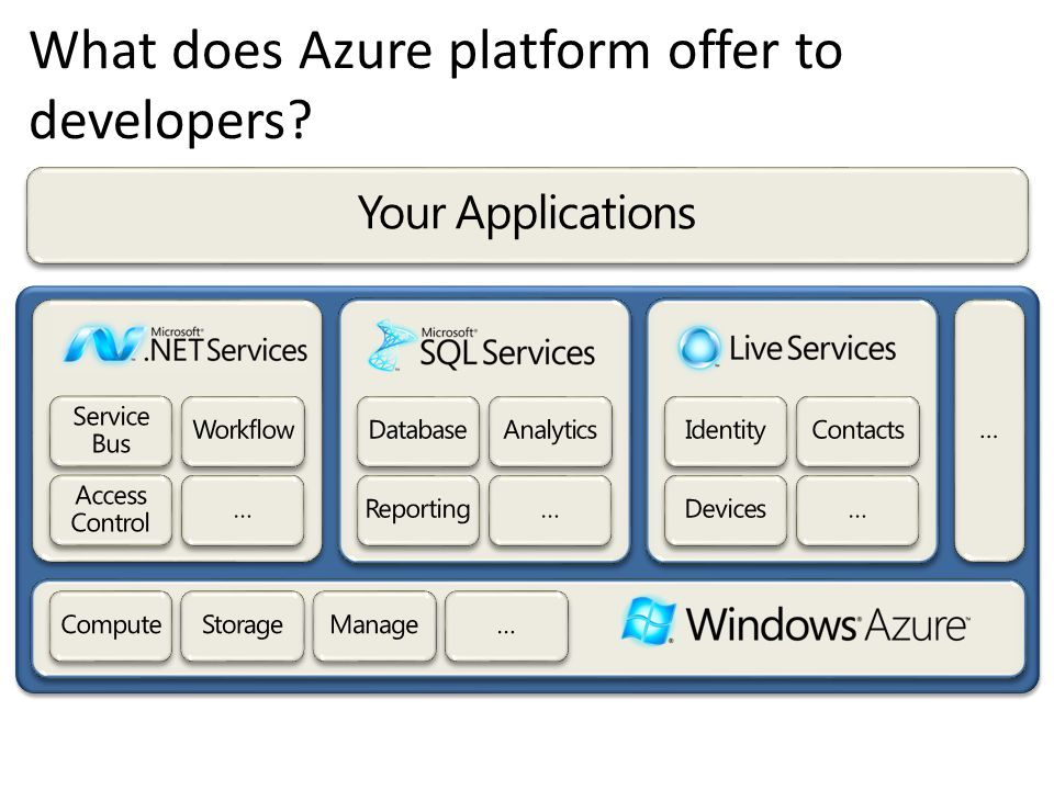 What does Azure platform offer to developers