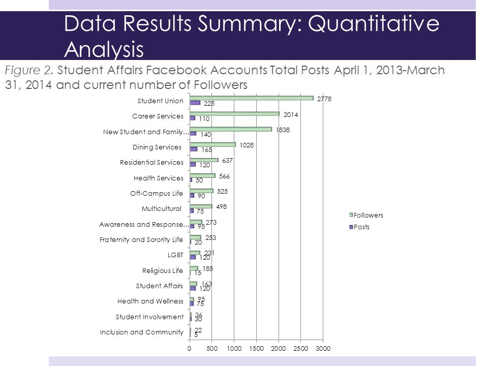 Data Results Summary: Quantitative Analysis