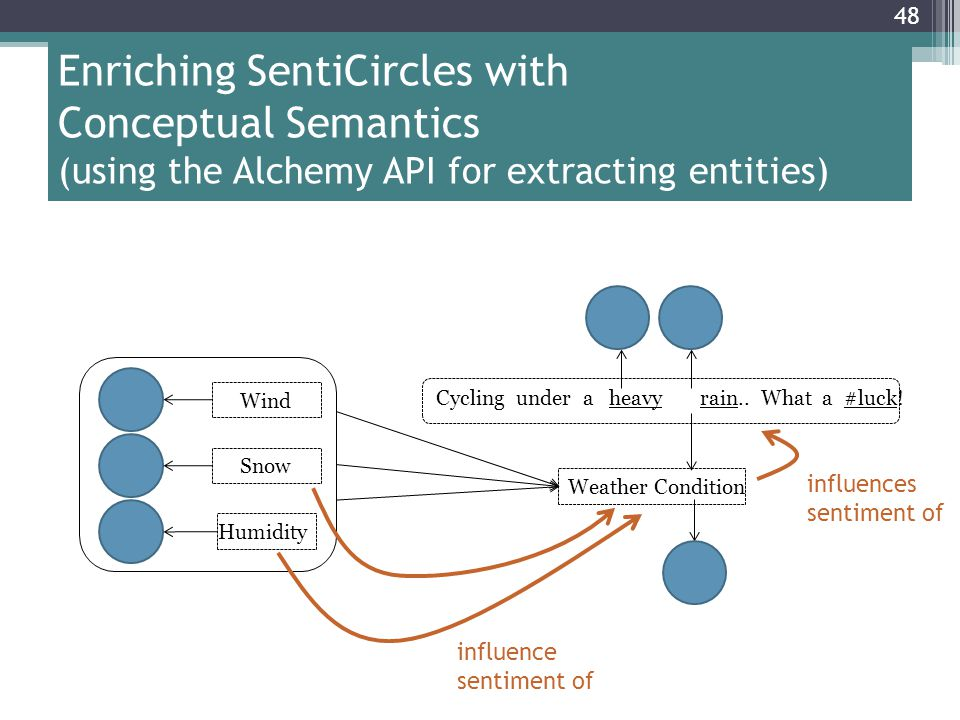 Enriching SentiCircles with Conceptual Semantics (using the Alchemy API for extracting entities)