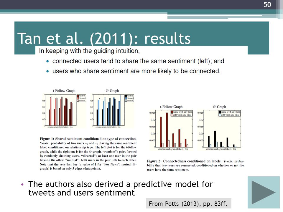 Tan et al. (2011): results The authors also derived a predictive model for tweets and users sentiment.