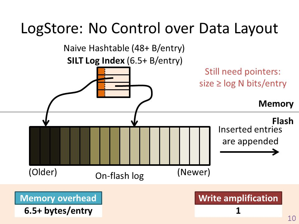 LogStore: No Control over Data Layout