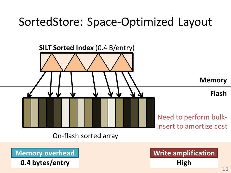 SortedStore: Space-Optimized Layout