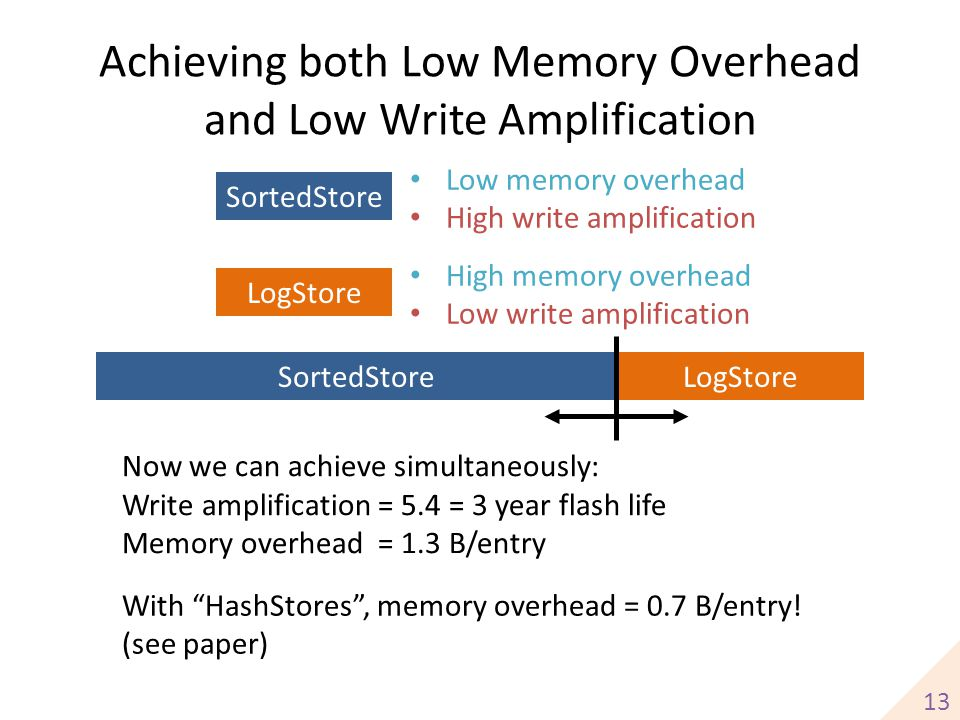 Achieving both Low Memory Overhead and Low Write Amplification