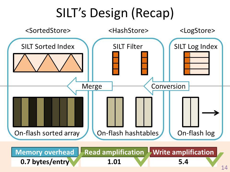 SILT's Design (Recap) <SortedStore> <HashStore>