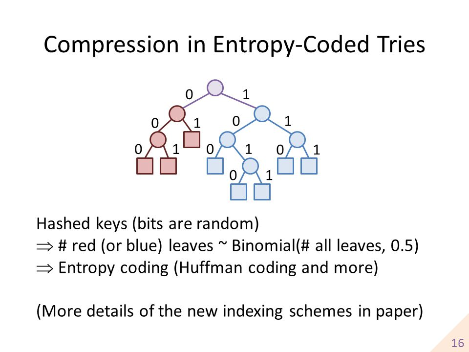 Compression in Entropy-Coded Tries
