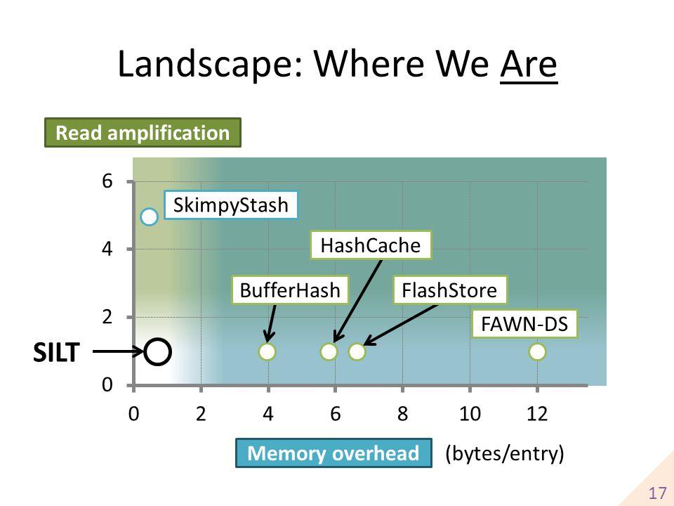 Landscape: Where We Are