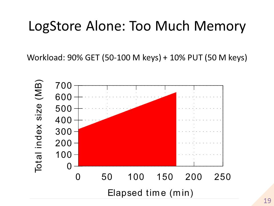 LogStore Alone: Too Much Memory
