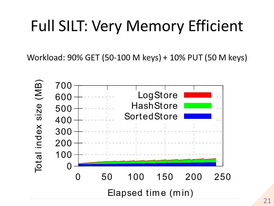 Full SILT: Very Memory Efficient