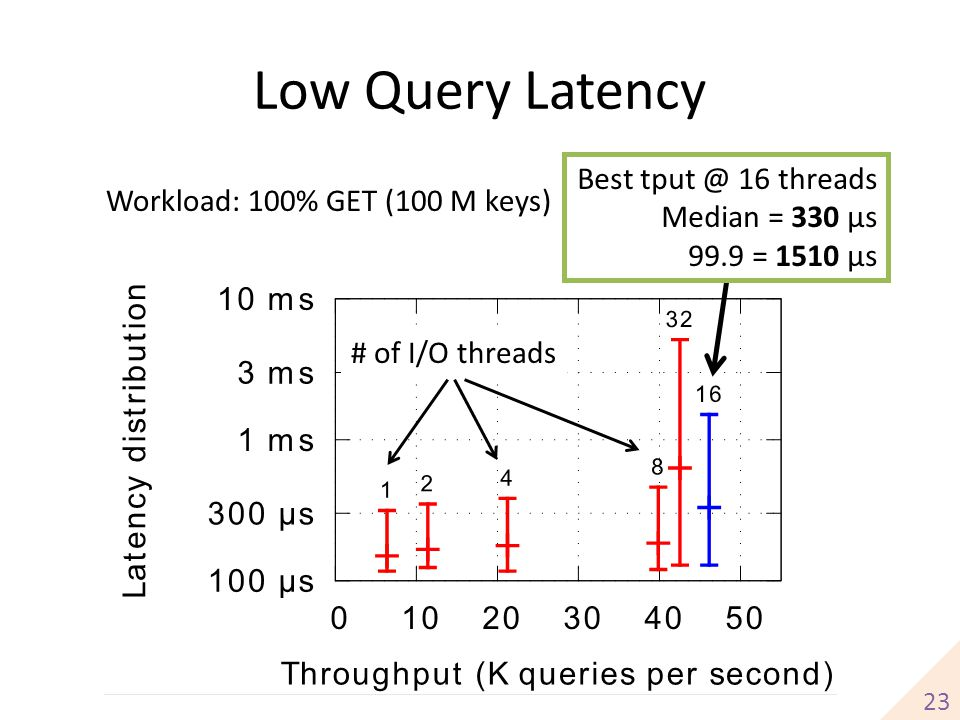 Low Query Latency Best tput @ 16 threads