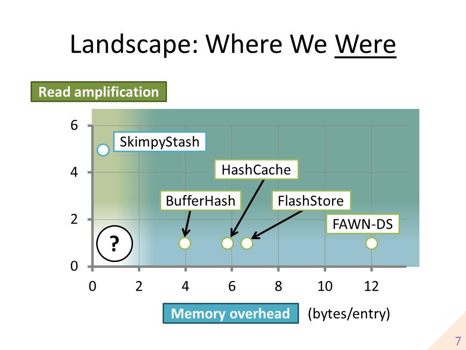 Landscape: Where We Were