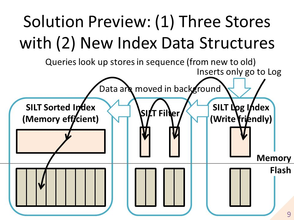 Solution Preview: (1) Three Stores with (2) New Index Data Structures