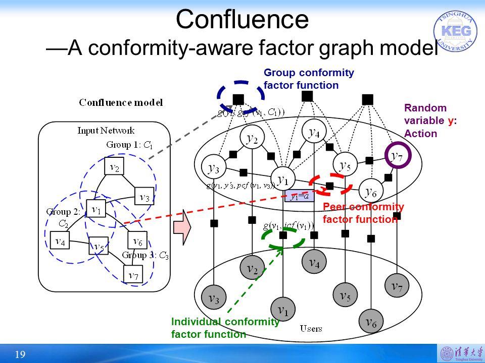 Confluence —A conformity-aware factor graph model